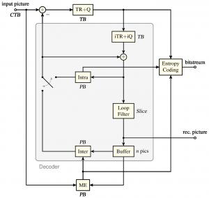 Hybrid Video Coding Scheme